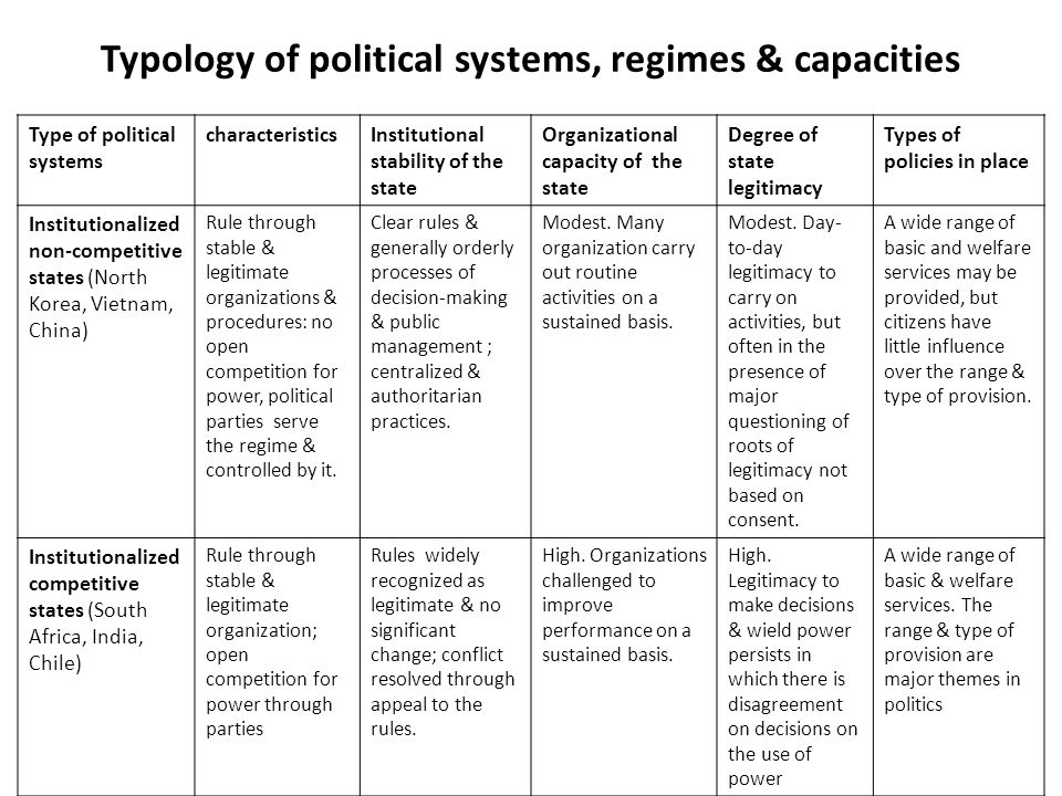 Typology of political systems, regimes & capacities