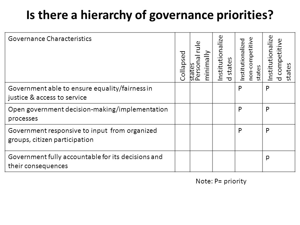 Is there a hierarchy of governance priorities