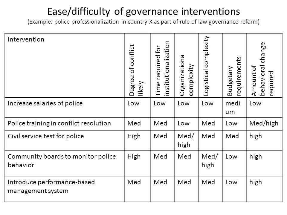 Ease/difficulty of governance interventions (Example: police professionalization in country X as part of rule of law governance reform)