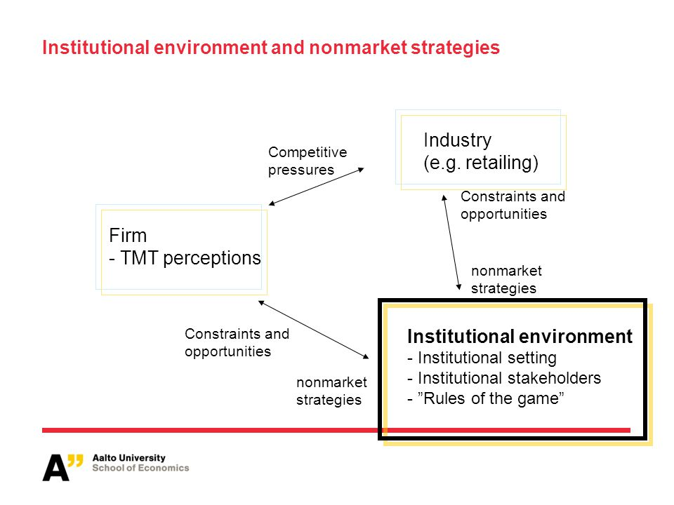 Institutional environment and nonmarket strategies