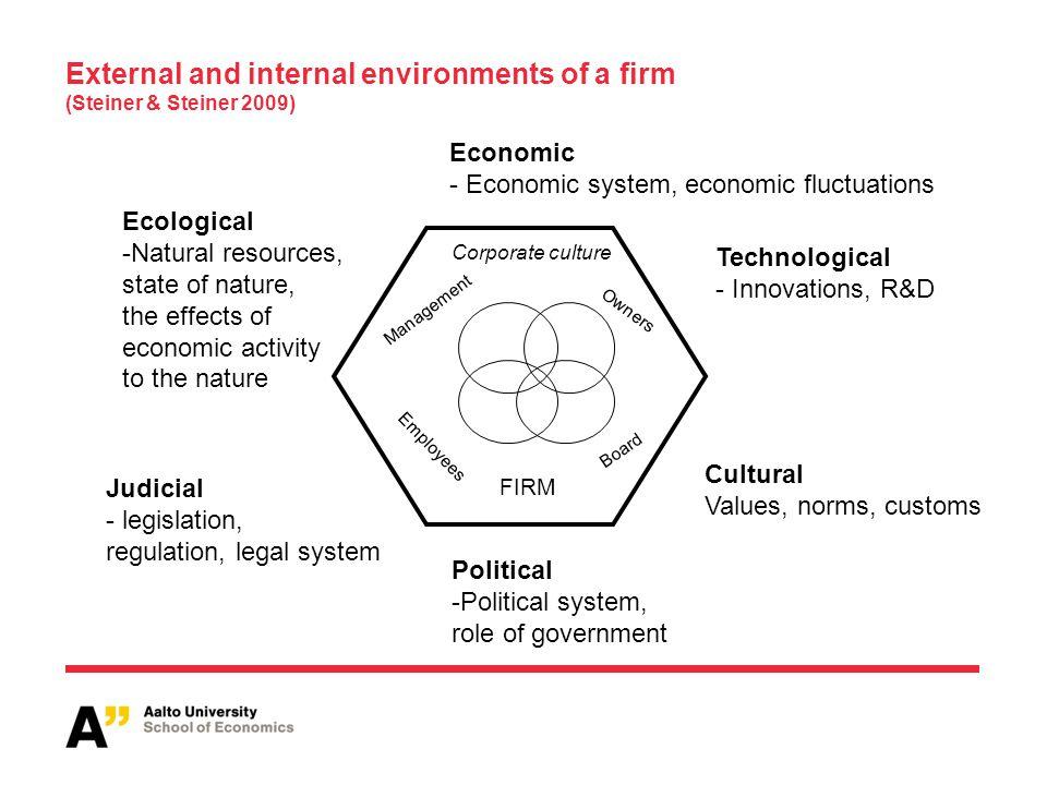 External and internal environments of a firm (Steiner & Steiner 2009)
