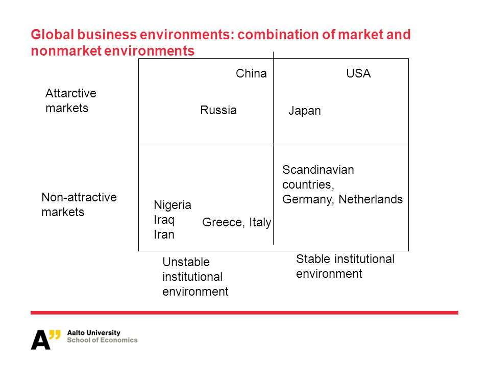 Global business environments: combination of market and nonmarket environments