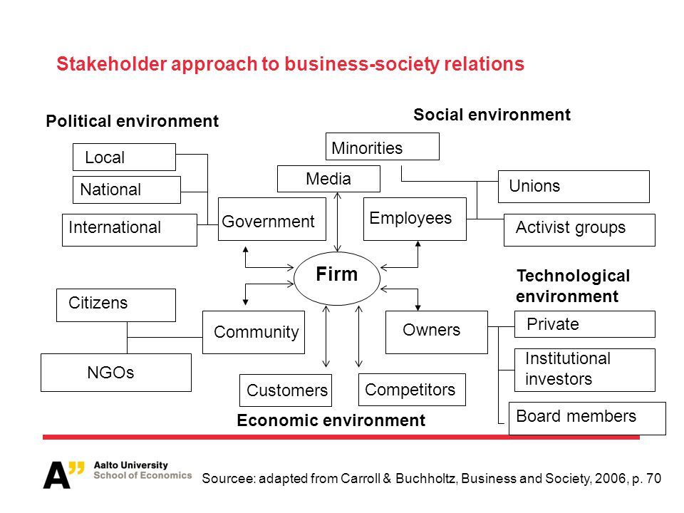 Stakeholder approach to business-society relations