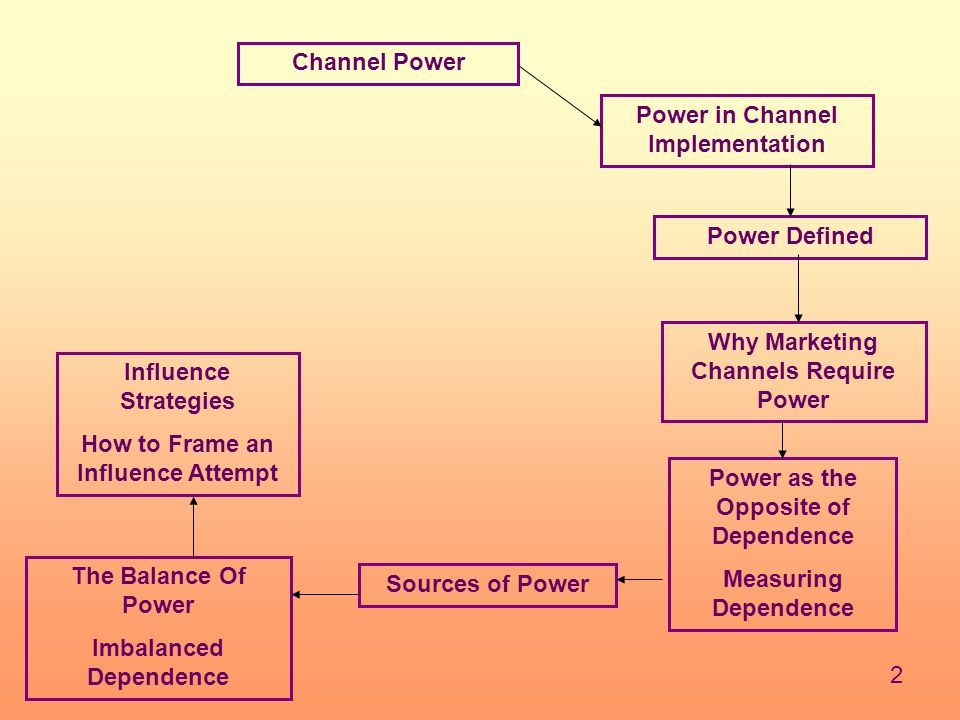 Power in Channel Implementation