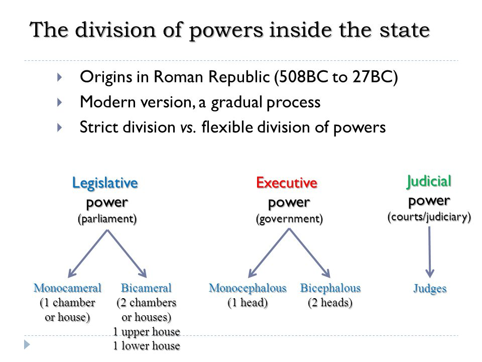 The division of powers inside the state