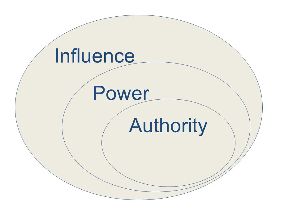 Influence Power Authority