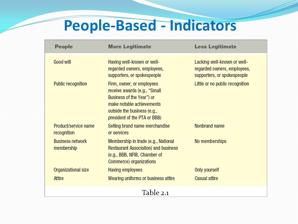 People-Based - Indicators