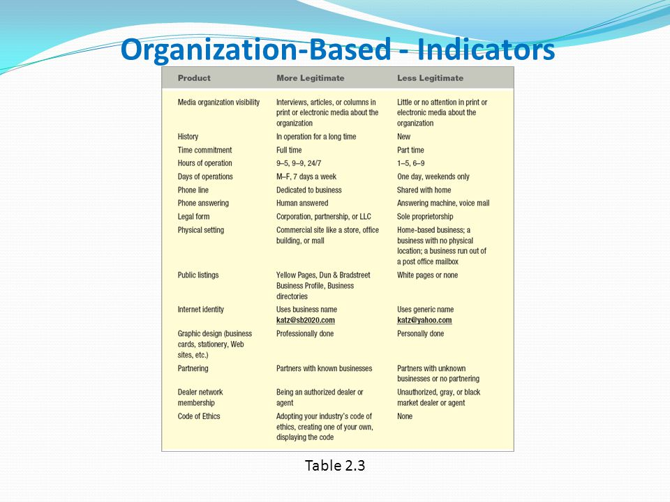 Organization-Based - Indicators