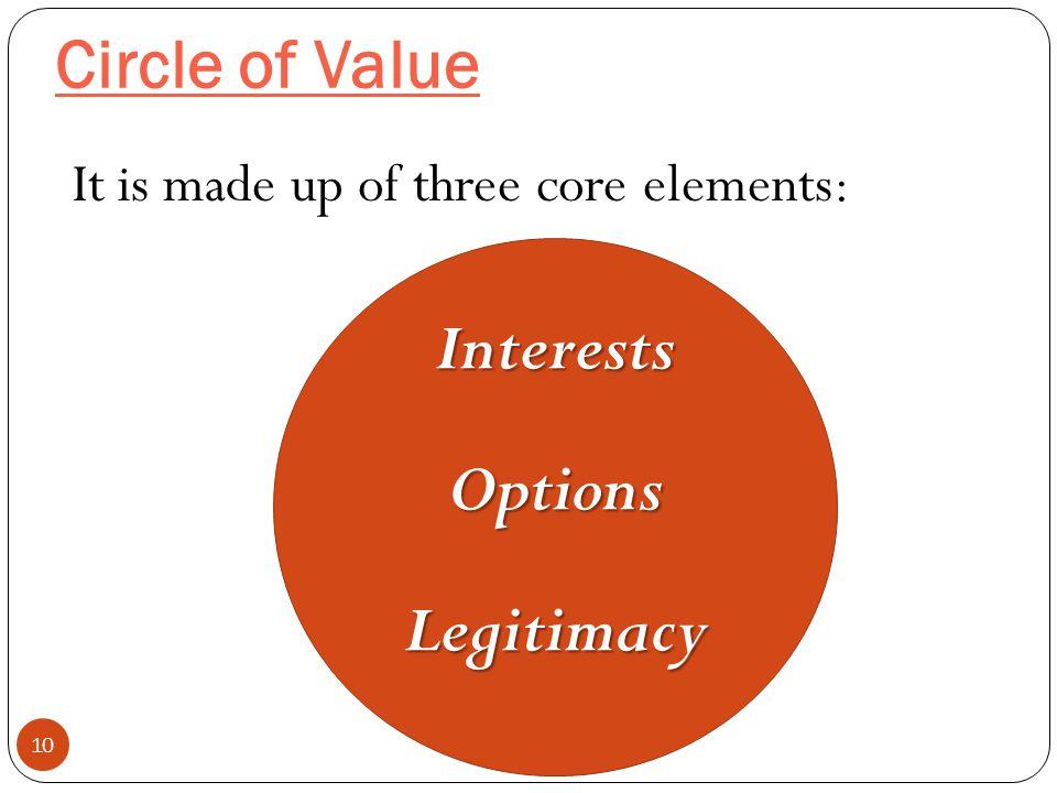 Interests Options Legitimacy