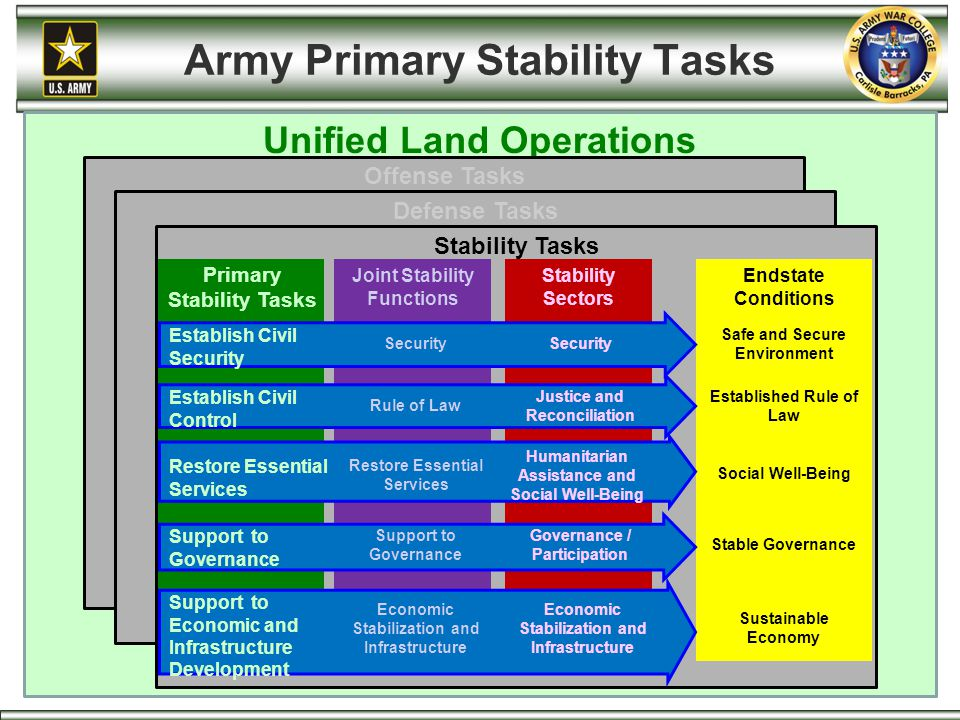 Army Primary Stability Tasks