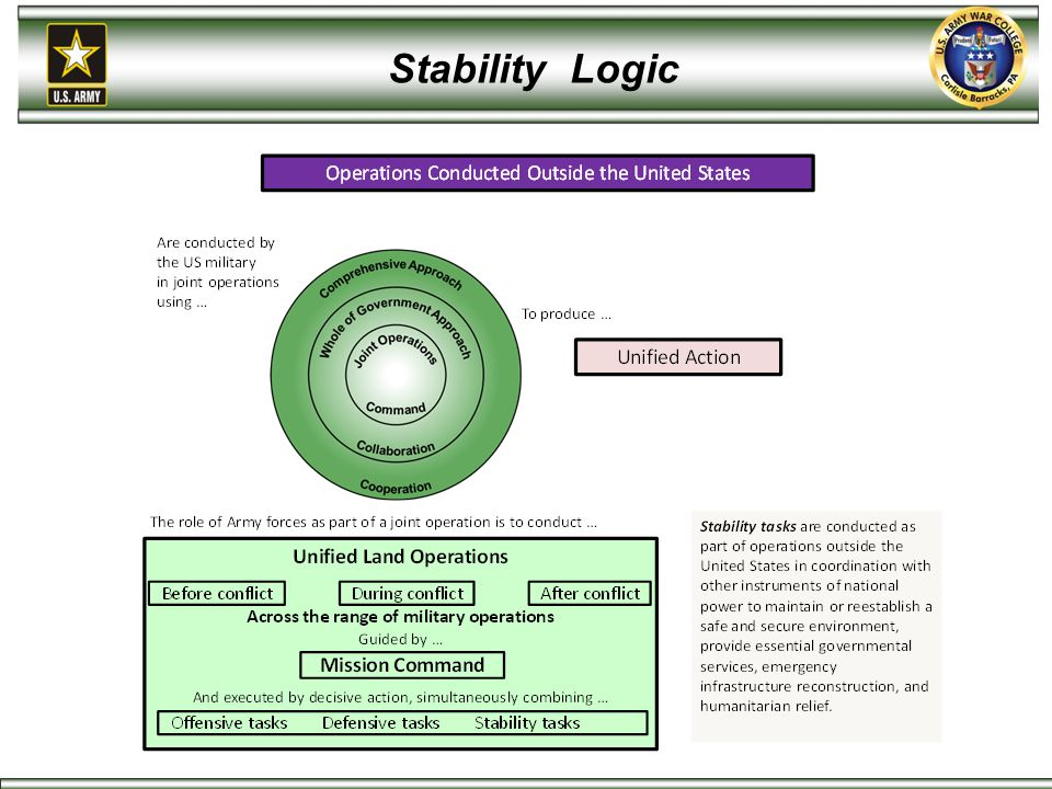Stability Logic This chart lays out the underlying logic and central idea of ADP/ADRP 3-07.
