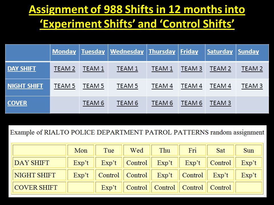 Assignment of 988 Shifts in 12 months into 'Experiment Shifts' and 'Control Shifts'