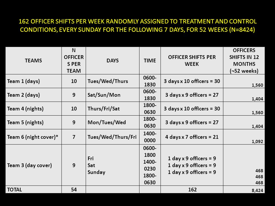 OFFICER SHIFTS PER WEEK OFFICERS SHIFTS IN 12 MONTHS