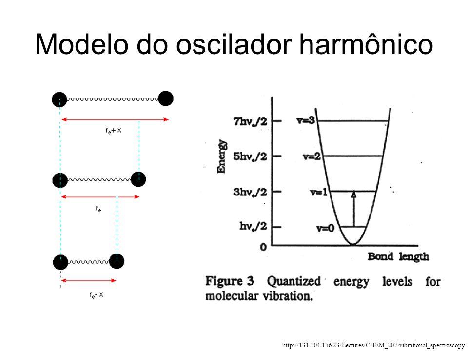 Modelo do oscilador harmônico