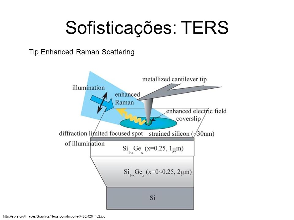 Sofisticações: TERS Tip Enhanced Raman Scattering