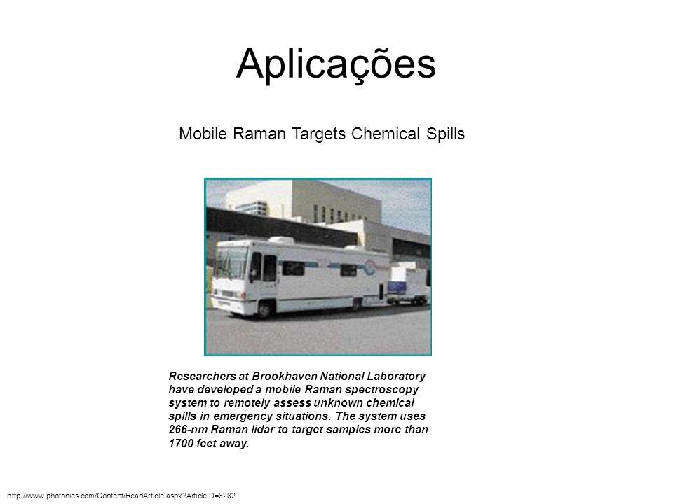 Aplicações Mobile Raman Targets Chemical Spills