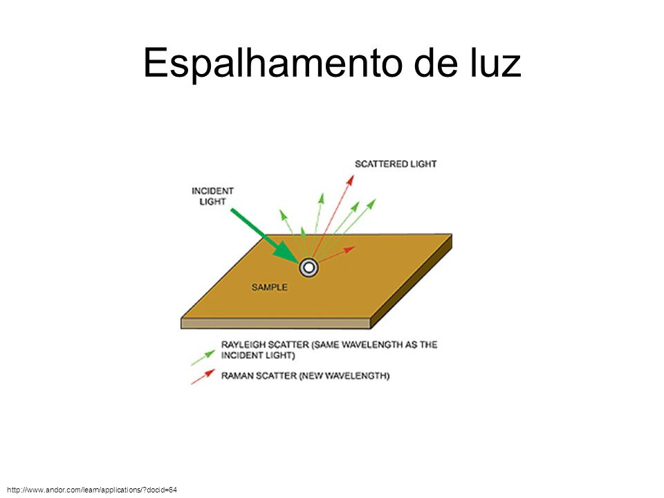 Espalhamento de luz http://www.andor.com/learn/applications/ docid=64