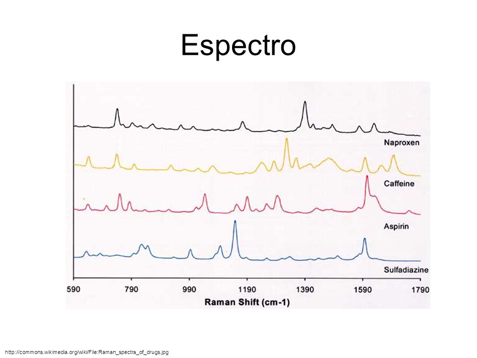 Espectro http://commons.wikimedia.org/wiki/File:Raman_spectra_of_drugs.jpg