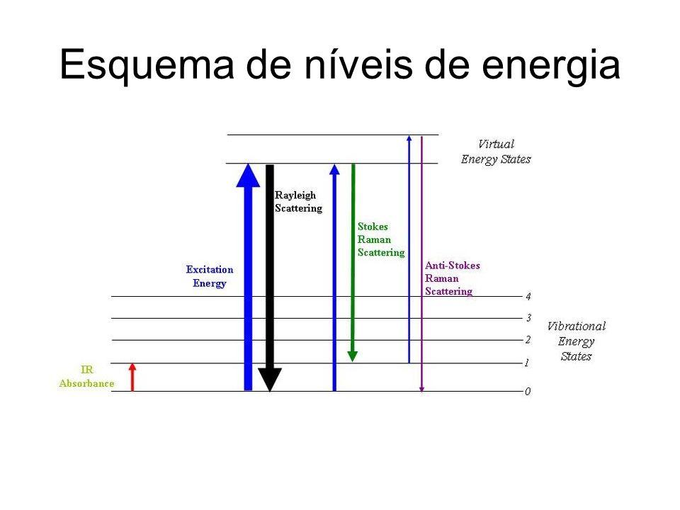 Esquema de níveis de energia