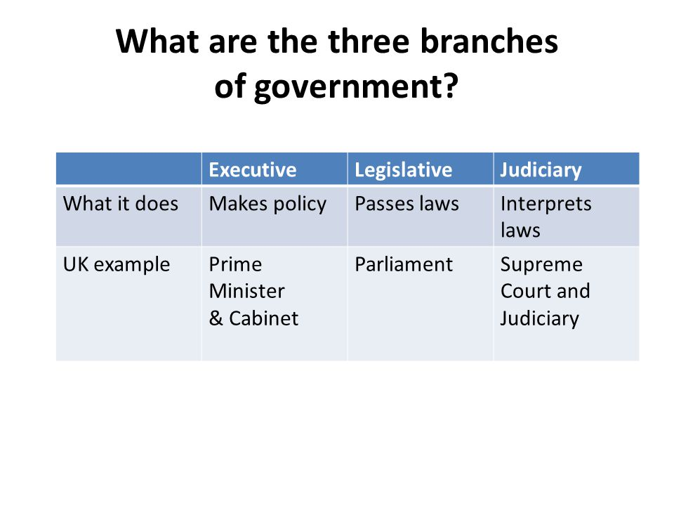 What are the three branches of government