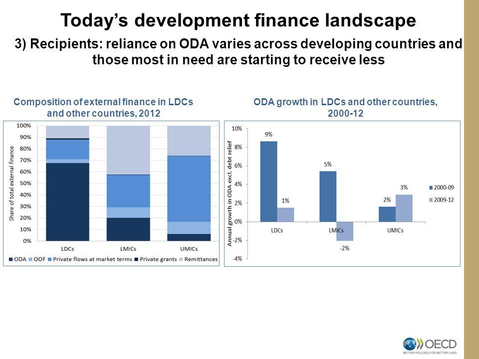 Today's development finance landscape