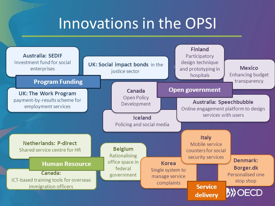 Innovations in the OPSI