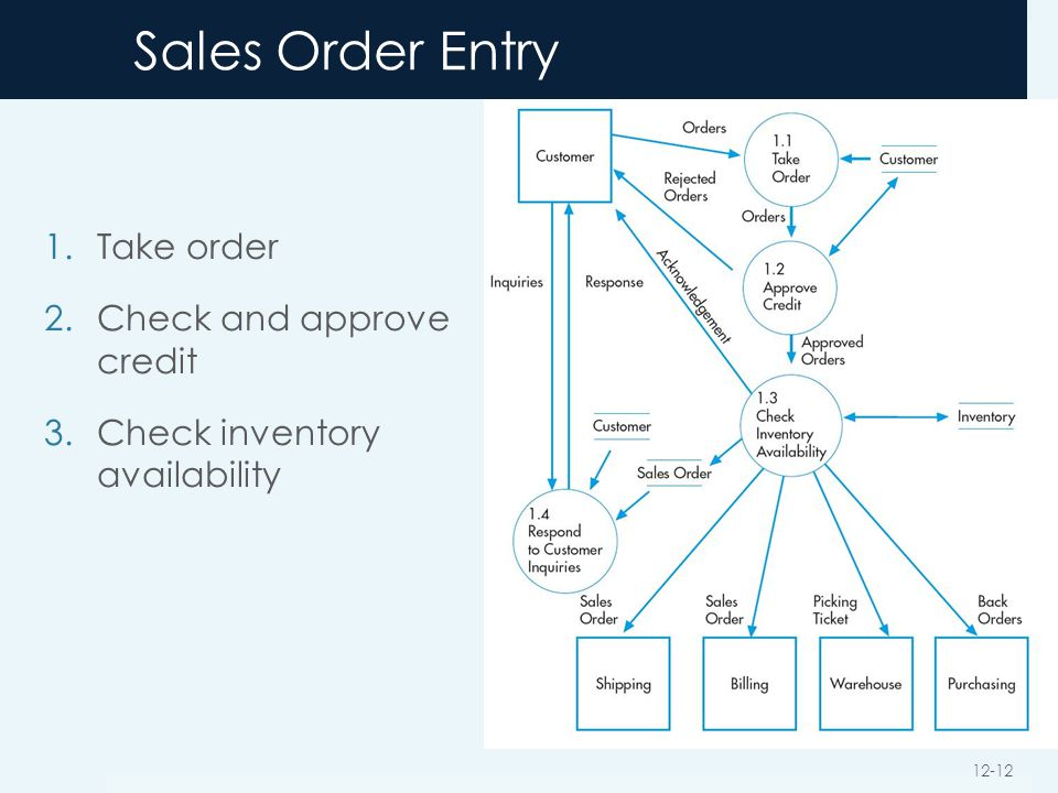 Sales Order Entry Take order Check and approve credit