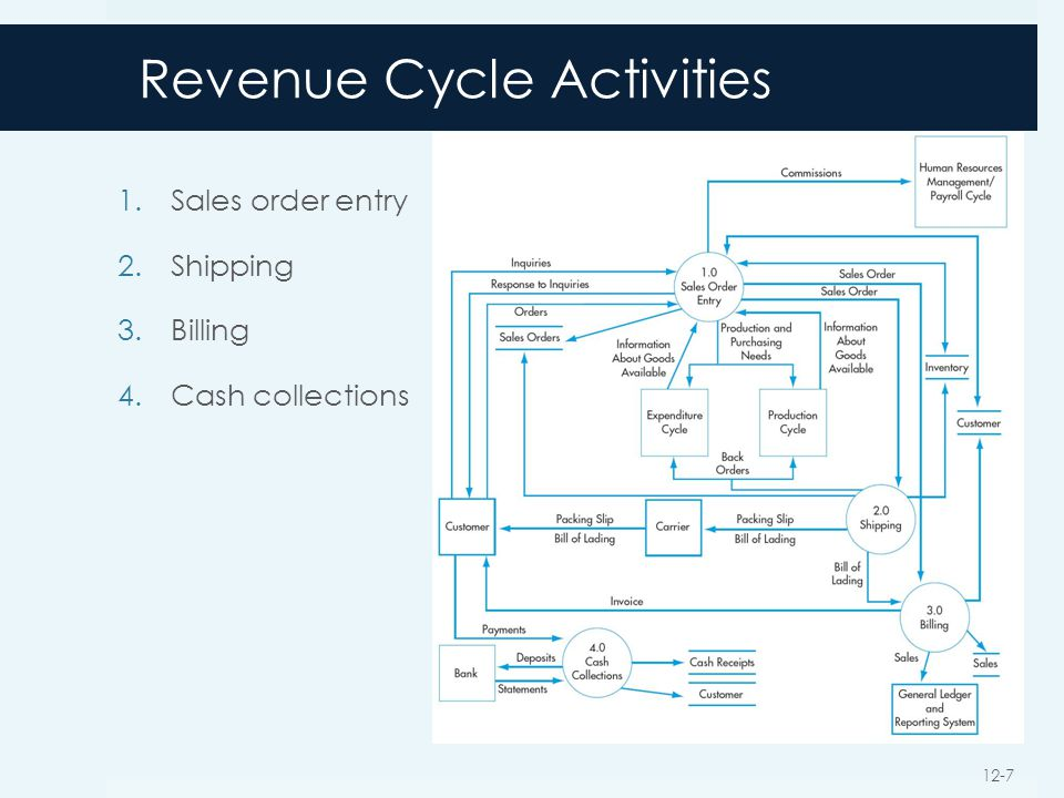 Revenue Cycle Activities