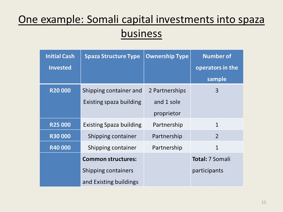 One example: Somali capital investments into spaza business