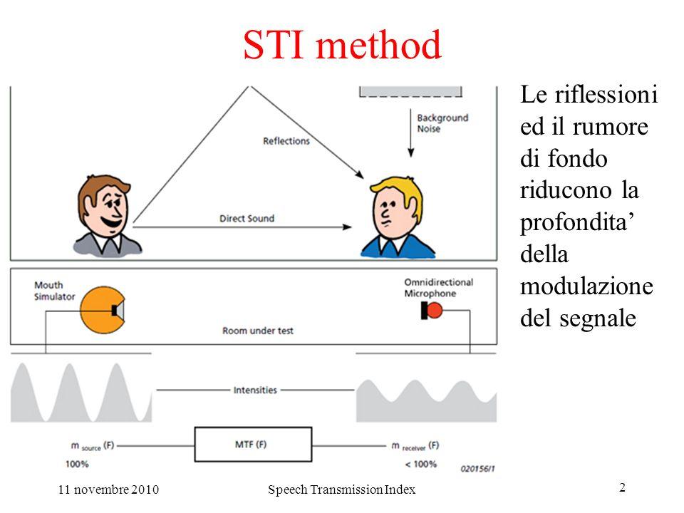 Speech Transmission Index