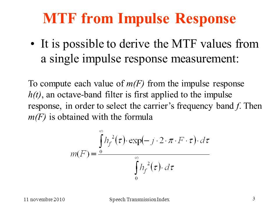 MTF from Impulse Response