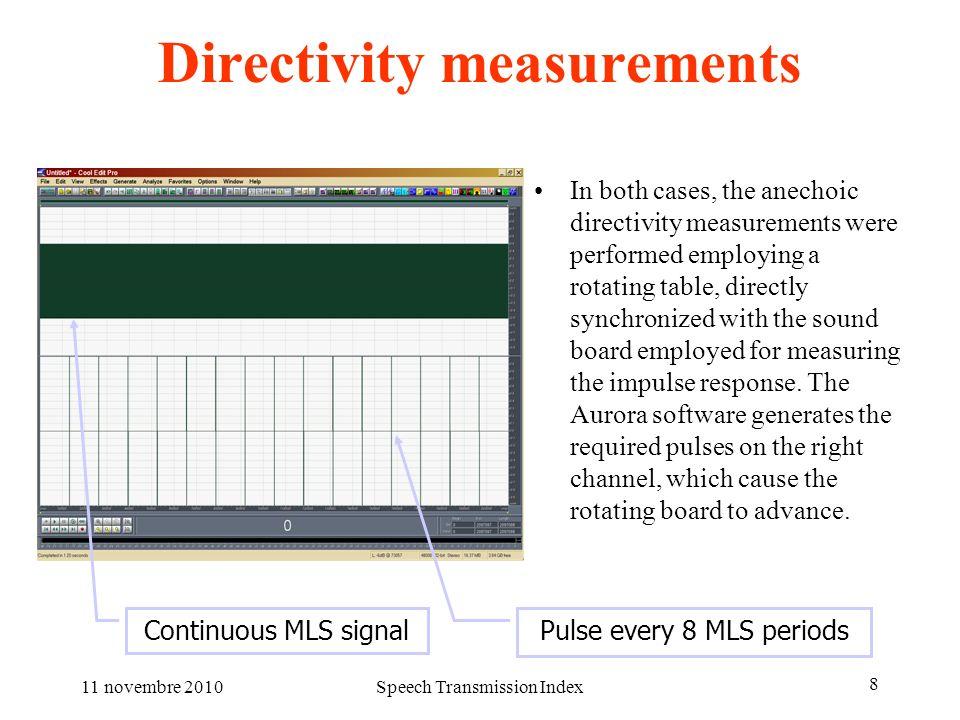 Directivity measurements