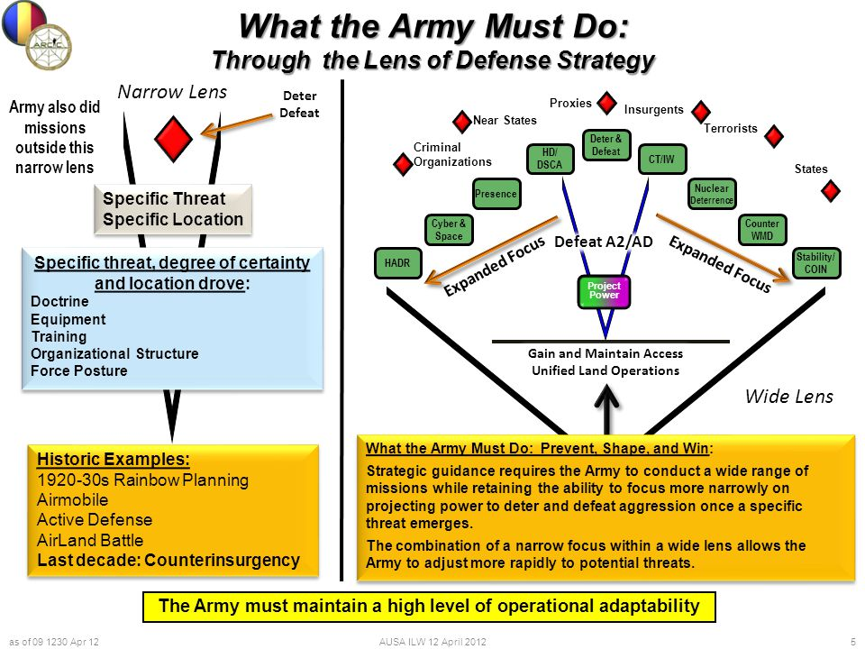 What the Army Must Do: Through the Lens of Defense Strategy