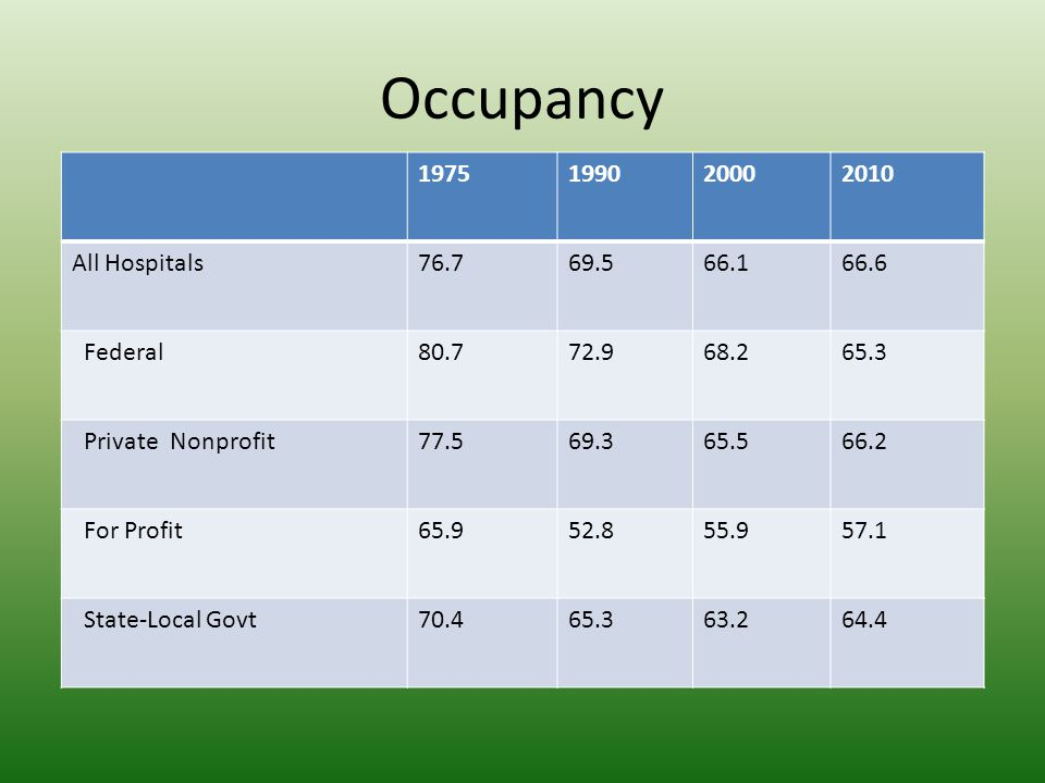 Occupancy 1975 1990 2000 2010 All Hospitals 76.7 69.5 66.1 66.6