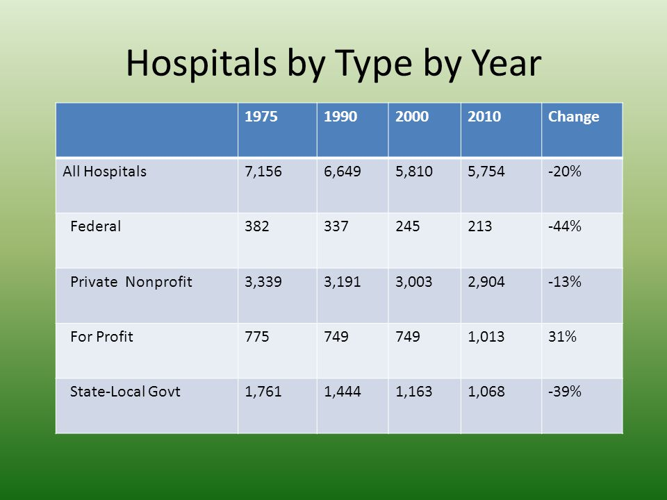 Hospitals by Type by Year