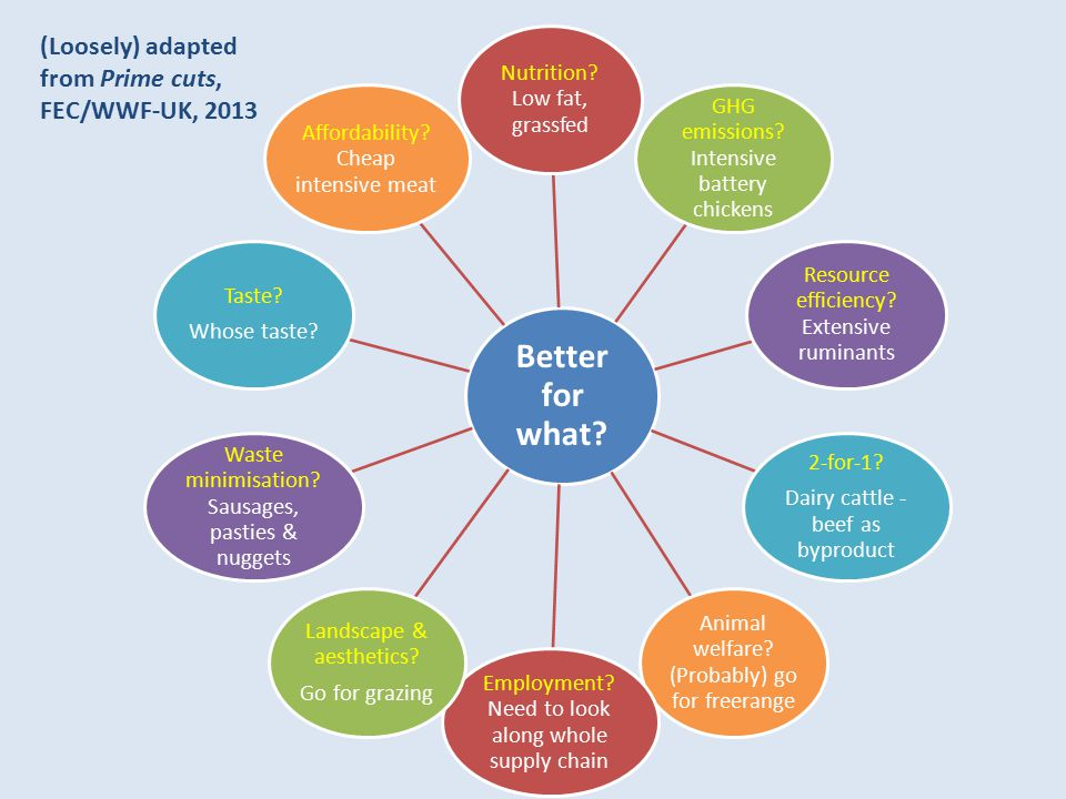 Better for what (Loosely) adapted from Prime cuts, FEC/WWF-UK, 2013