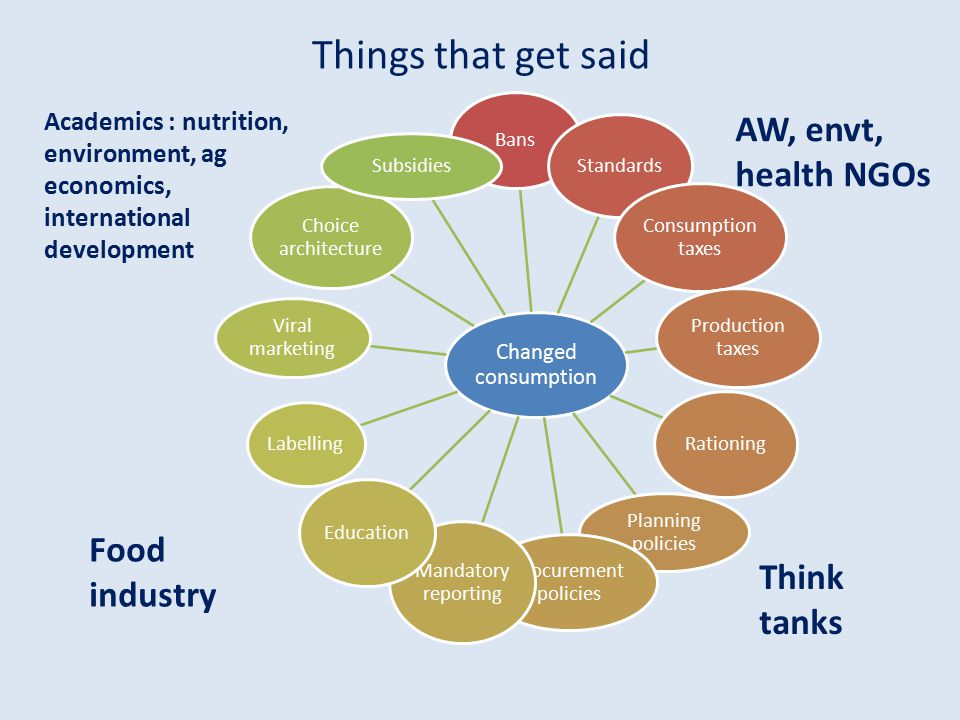 Things that get said AW, envt, health NGOs Food industry Think tanks
