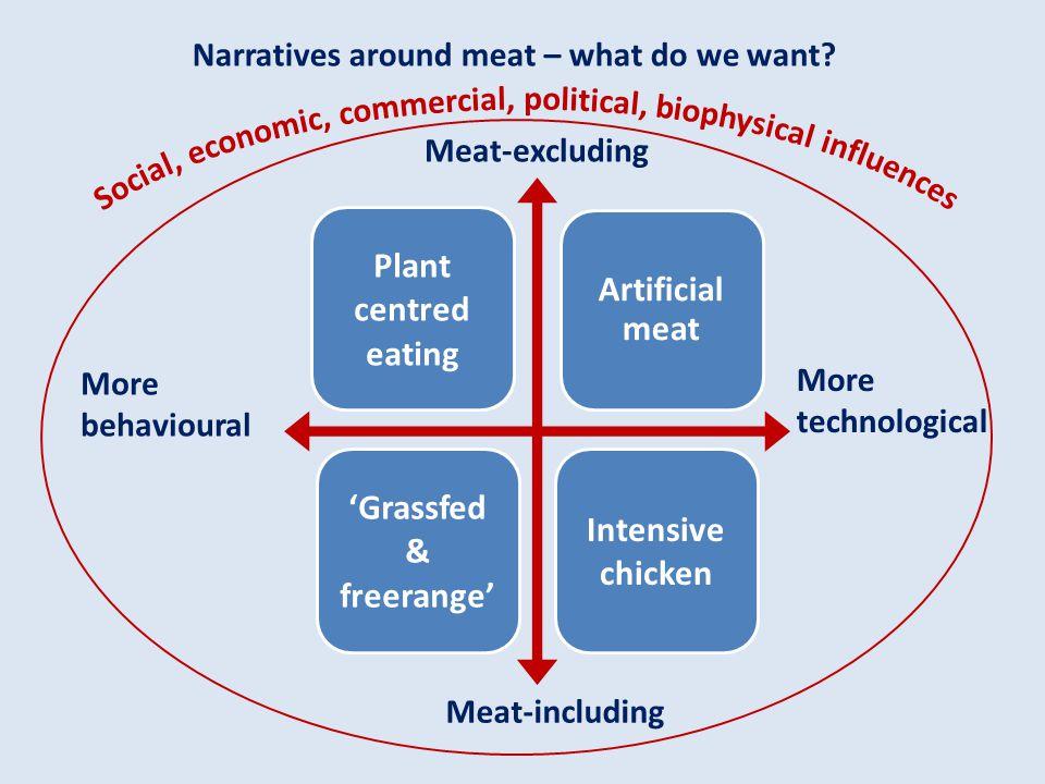 'Grassfed & freerange' Intensive chicken
