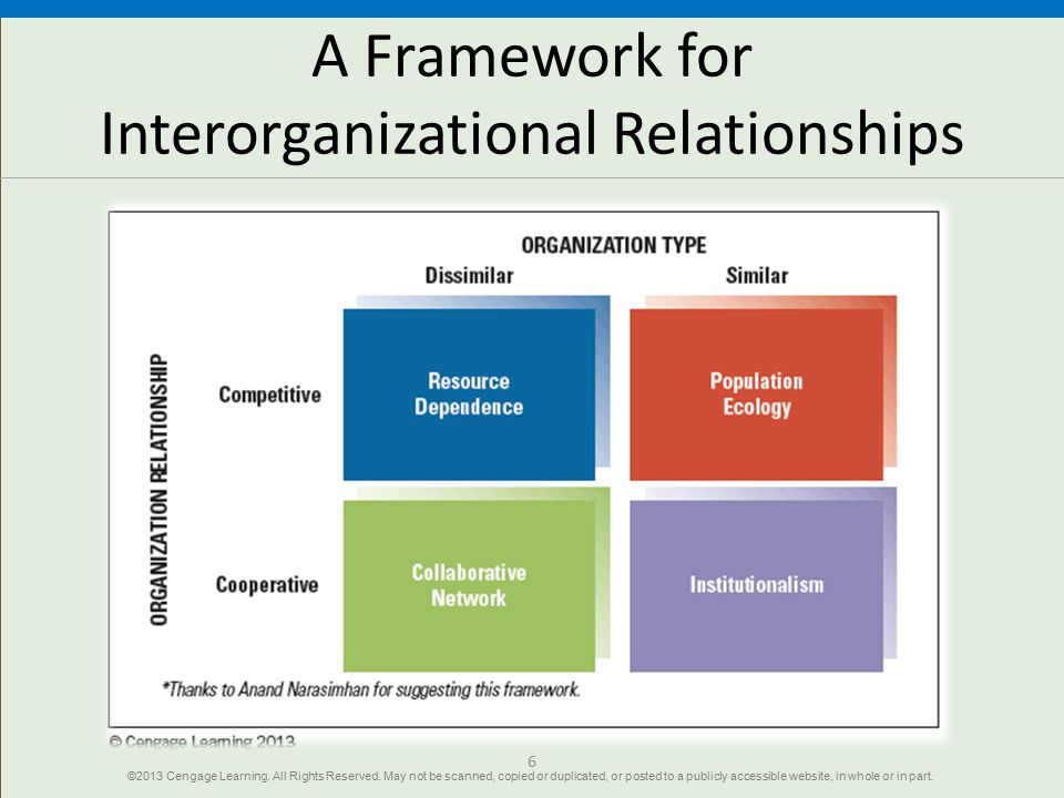Learning Theories/Organizational Learning: Interorganizational