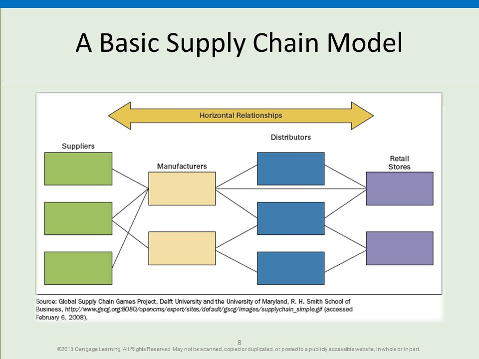 A Basic Supply Chain Model
