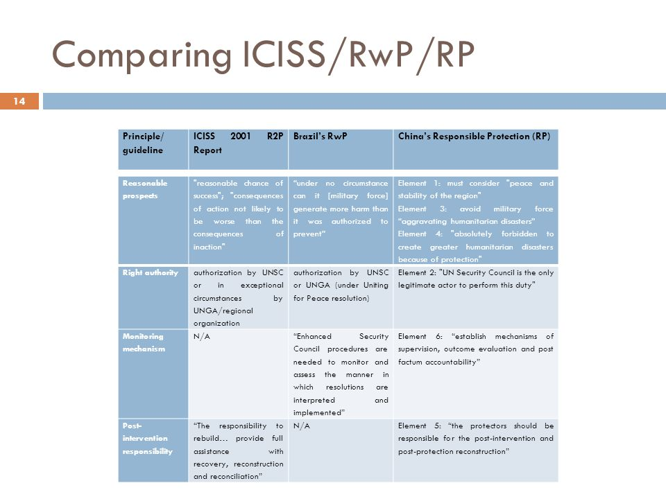 Comparing ICISS/RwP/RP