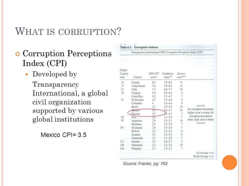What is corruption Corruption Perceptions Index (CPI) Developed by