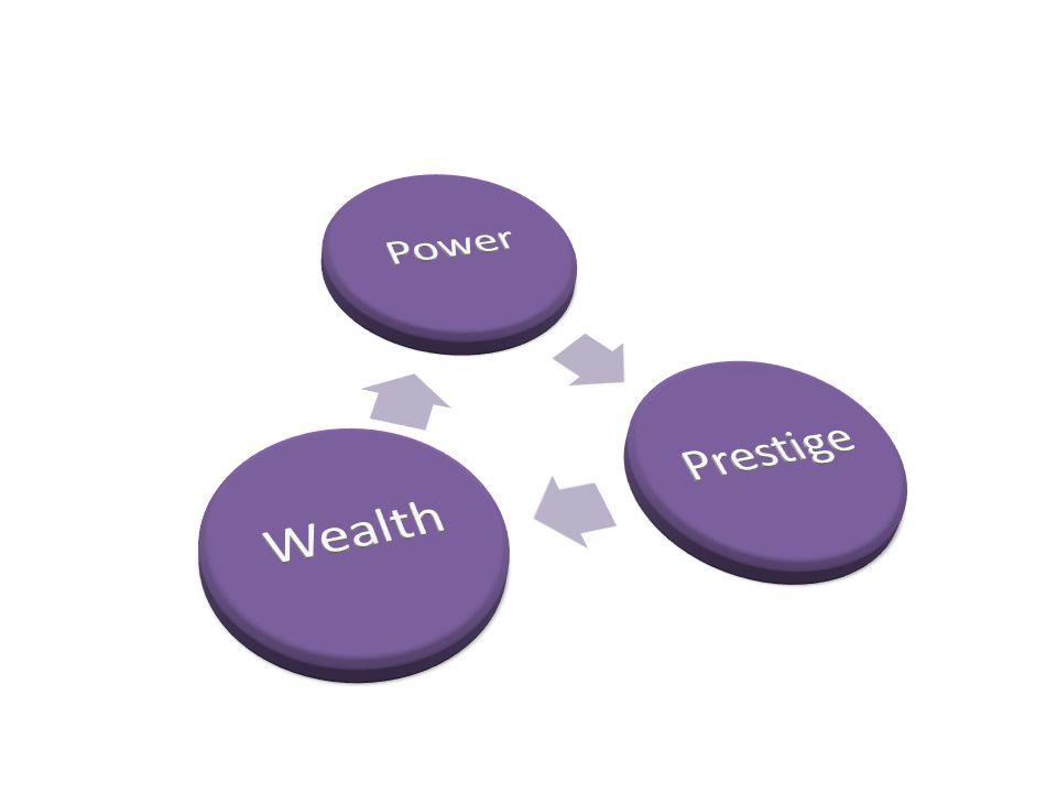 Power Prestige Wealth