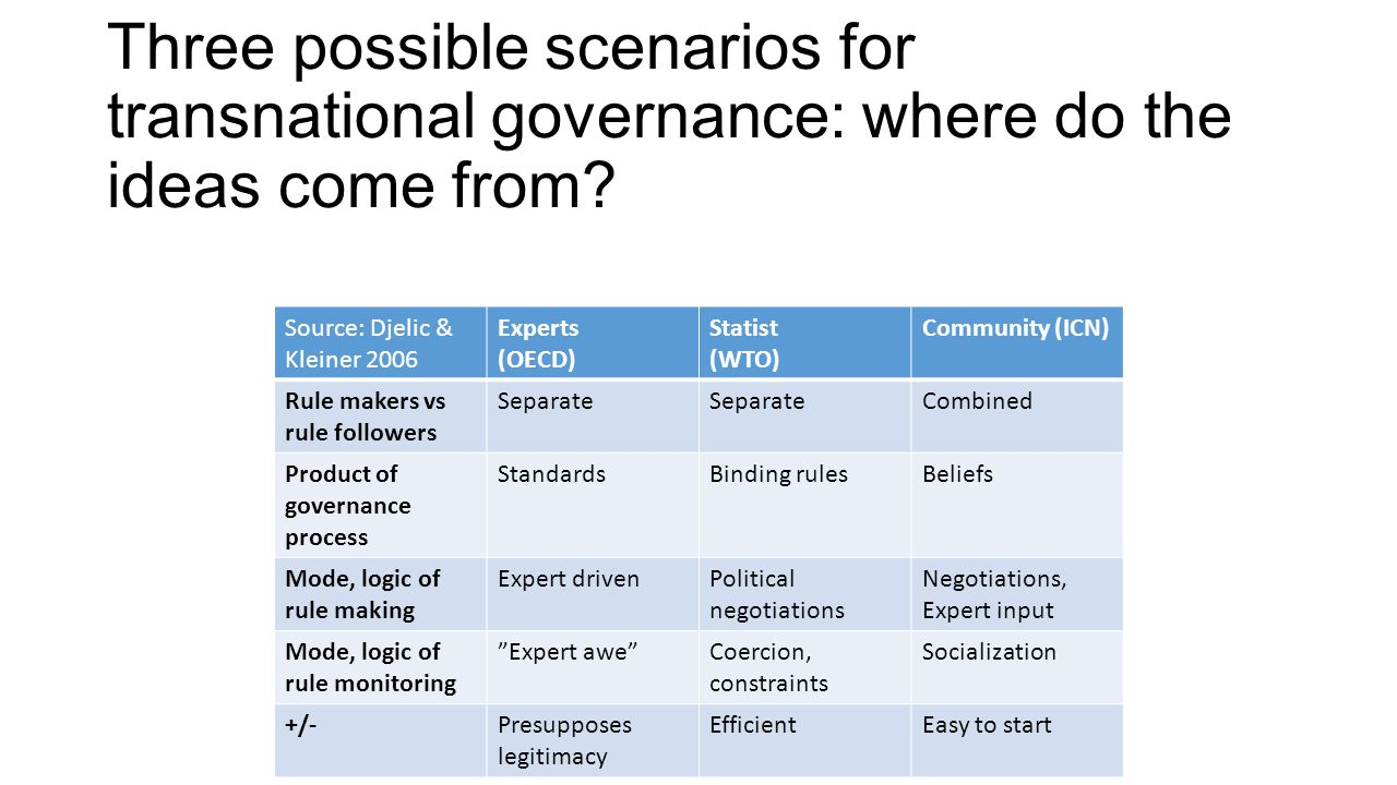 Three possible scenarios for transnational governance: where do the ideas come from