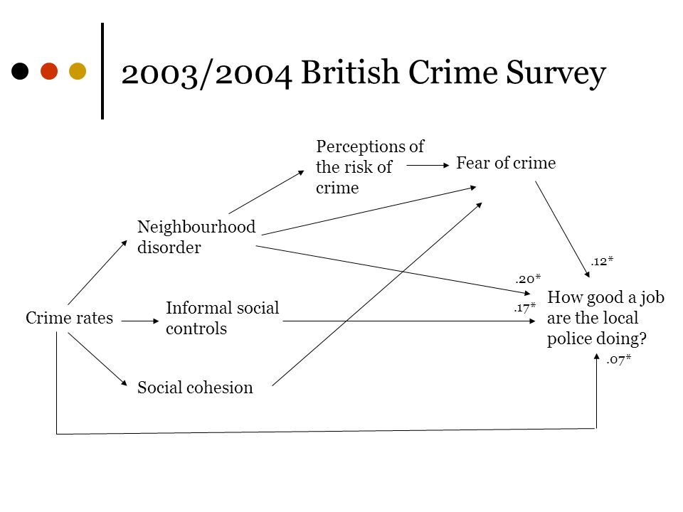 2003/2004 British Crime Survey Perceptions of the risk of crime