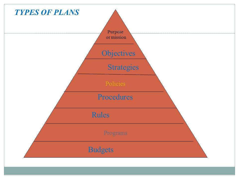 TYPES OF PLANS Objectives Strategies Procedures Rules Budgets