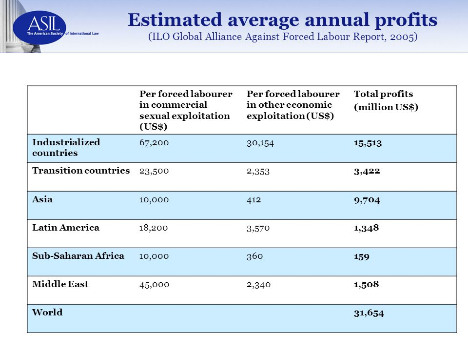 Estimated average annual profits (ILO Global Alliance Against Forced Labour Report, 2005)
