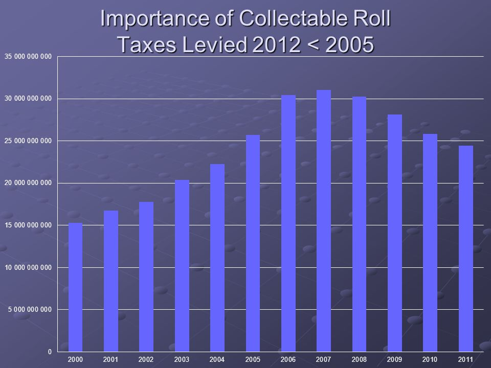 Importance of Collectable Roll Taxes Levied 2012 < 2005