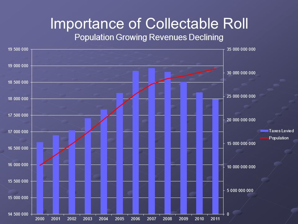 Importance of Collectable Roll Population Growing Revenues Declining