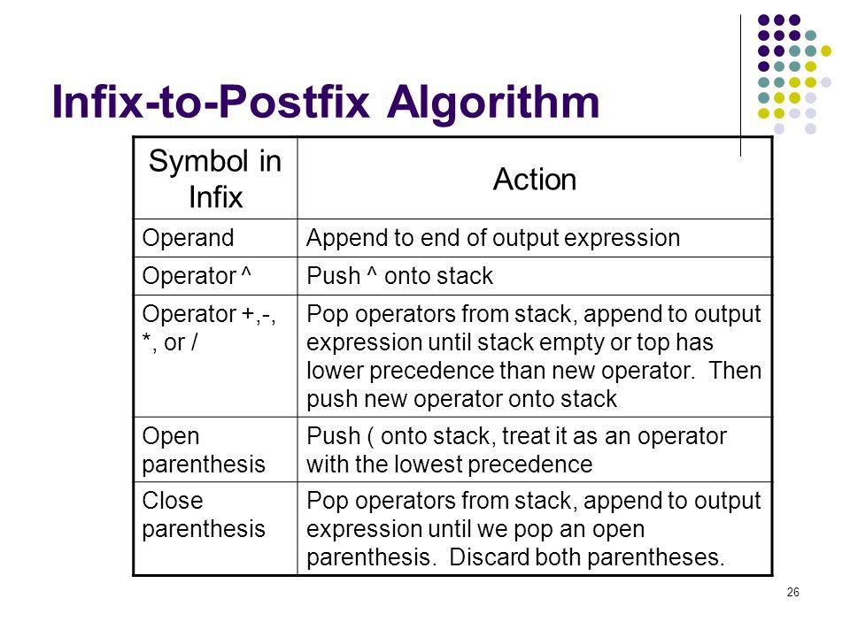 Infix-to-Postfix Algorithm